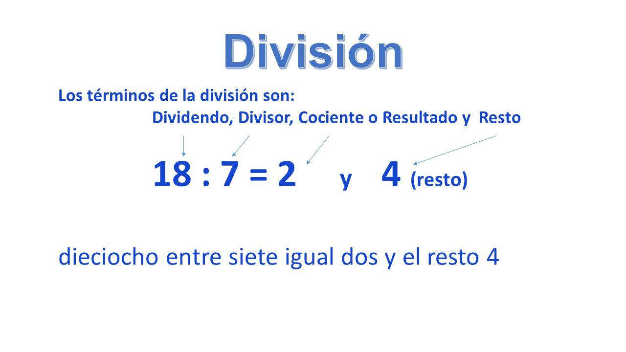 División Los términos de la división son: Dividendo, Divisor, Cociente o Resultado y Resto. 18 : 7 = 2 y 4 (resto)