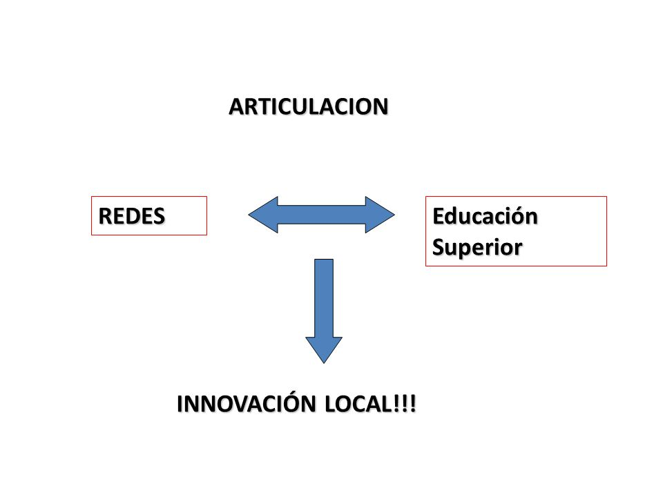 ARTICULACION REDES Educación Superior INNOVACIÓN LOCAL!!!