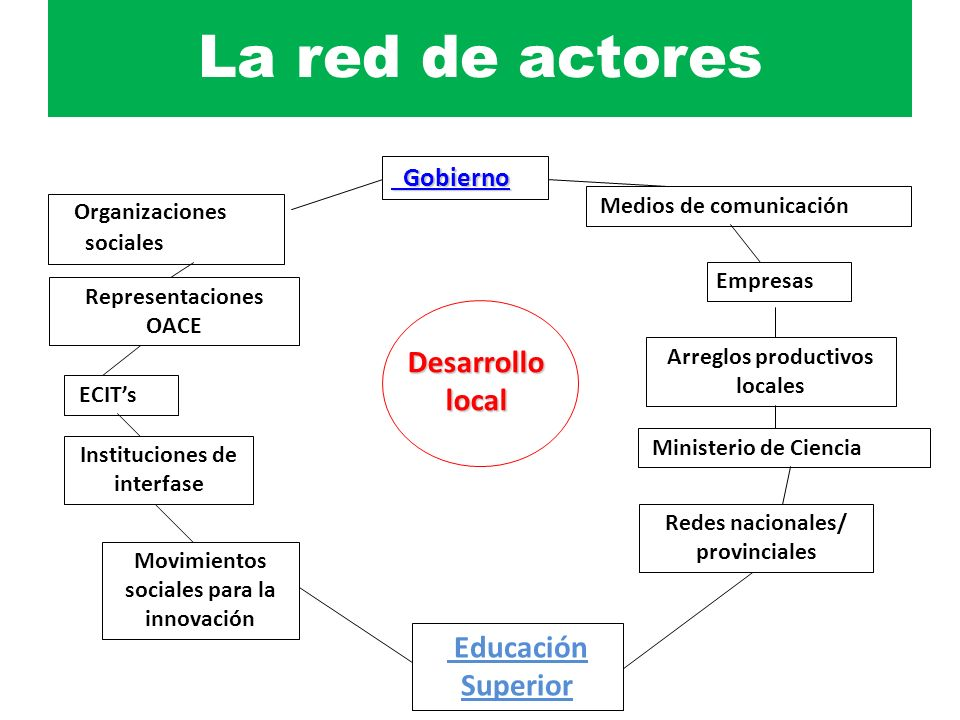 La red de actores Desarrollo local Educación Superior Gobierno