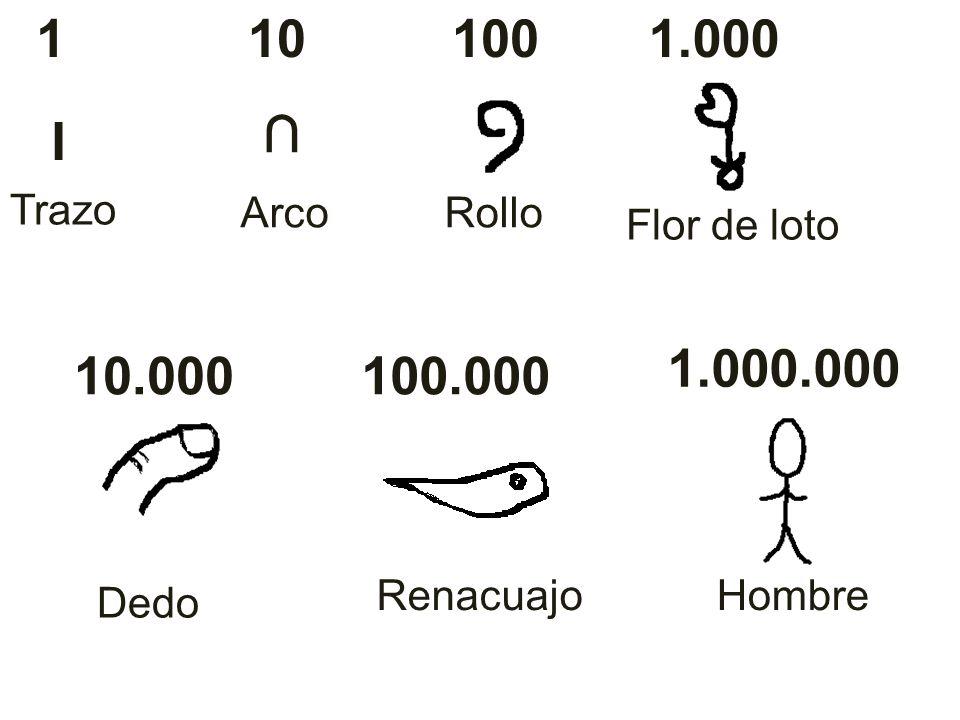 1 10 100 1.000 ∩ I Trazo Arco Rollo Flor de loto 1.000.000 10.000 100.000 Renacuajo Hombre Dedo
