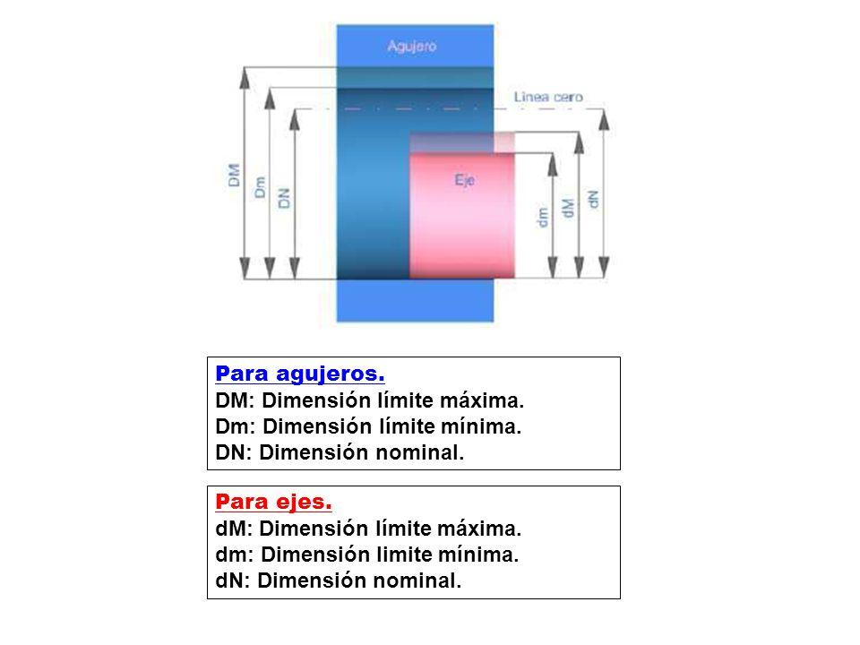 Para agujeros. DM: Dimensión límite máxima.