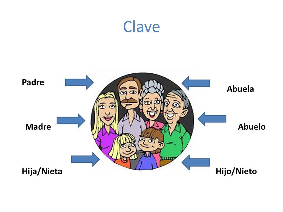 Clave Padre Abuela Madre Abuelo Hija/Nieta Hijo/Nieto
