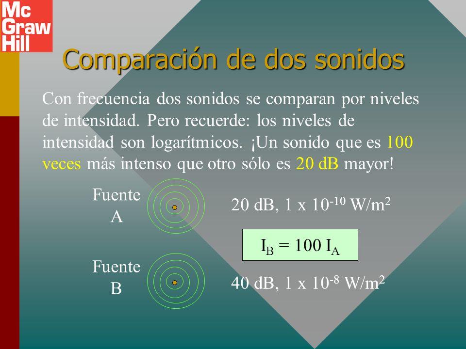 Comparación de dos sonidos