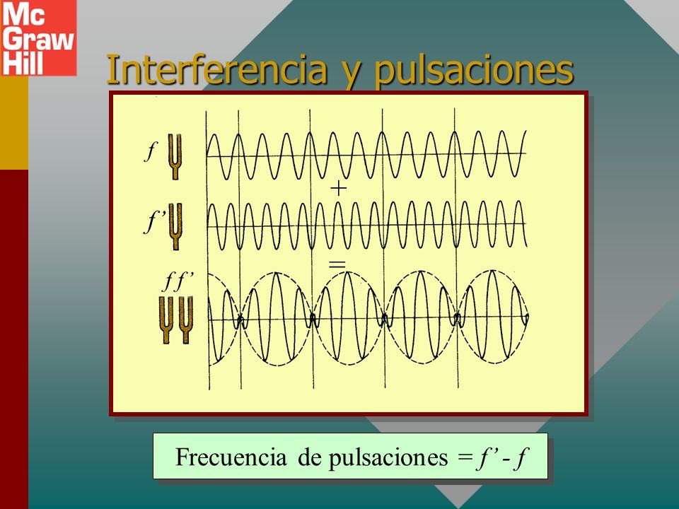 Interferencia y pulsaciones
