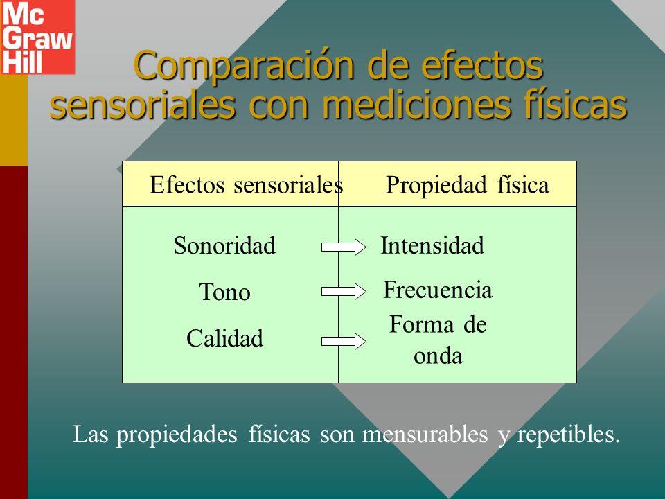 Comparación de efectos sensoriales con mediciones físicas