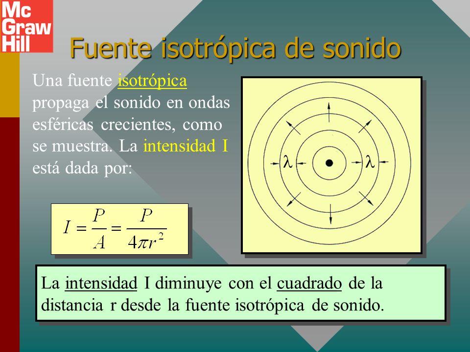 Fuente isotrópica de sonido