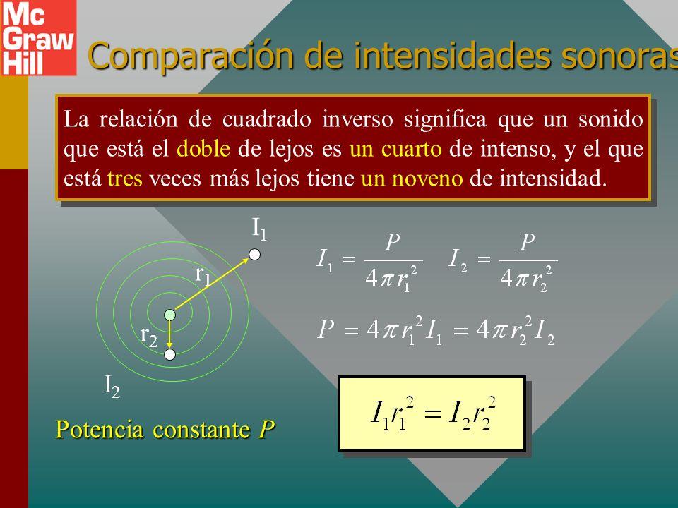 Comparación de intensidades sonoras
