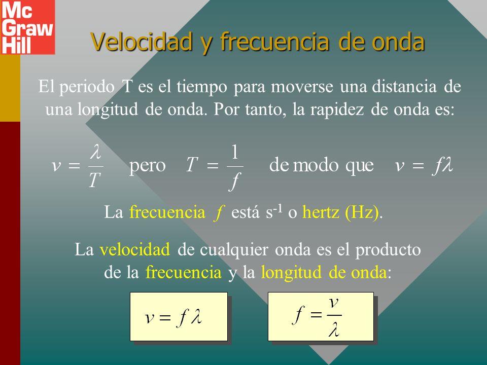 Velocidad y frecuencia de onda