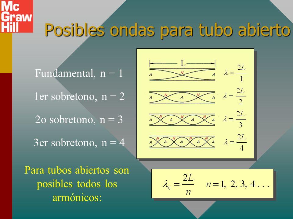 Posibles ondas para tubo abierto