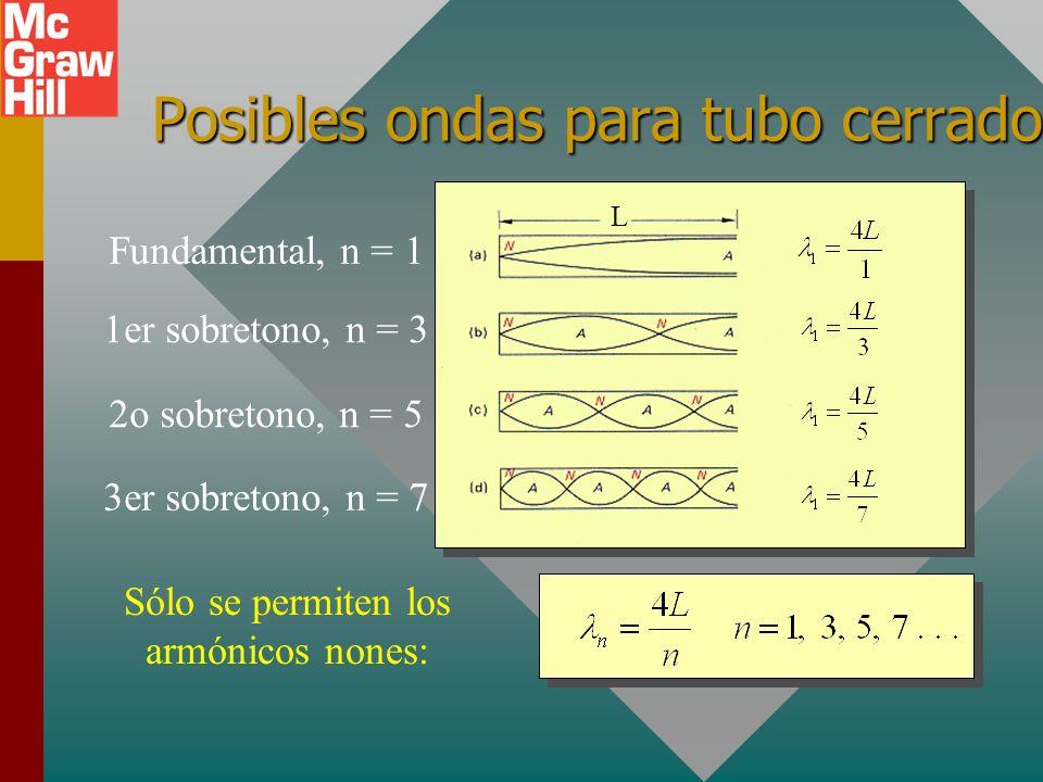 Posibles ondas para tubo cerrado