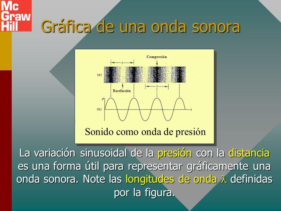 Gráfica de una onda sonora