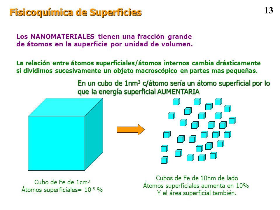 Fisicoquímica de Superficies