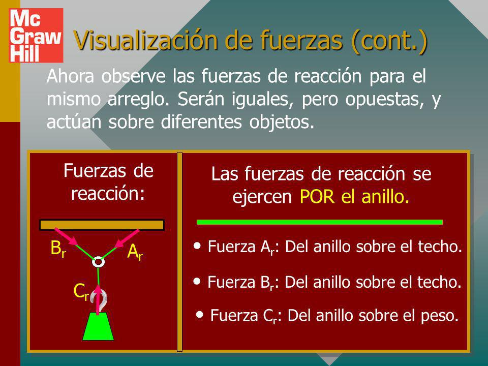 Visualización de fuerzas (cont.)