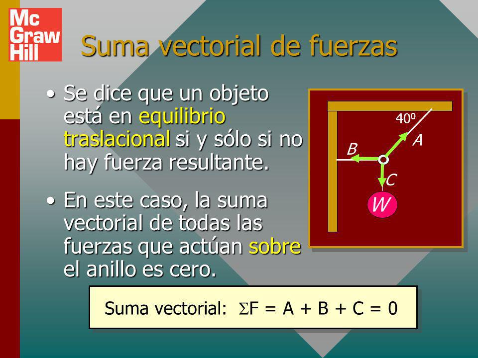 Suma vectorial de fuerzas