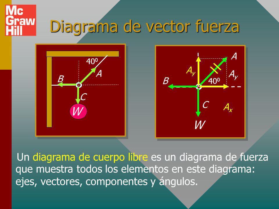Diagrama de vector fuerza