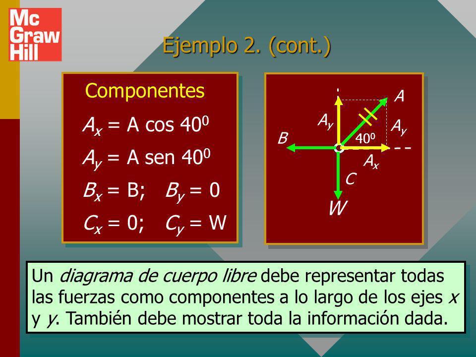 Ejemplo 2. (cont.) Componentes Ax = A cos 400 Ay = A sen 400