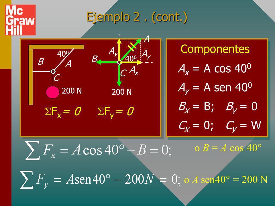 Ejemplo 2 . (cont.) Componentes Ax = A cos 400 Ay = A sen 400