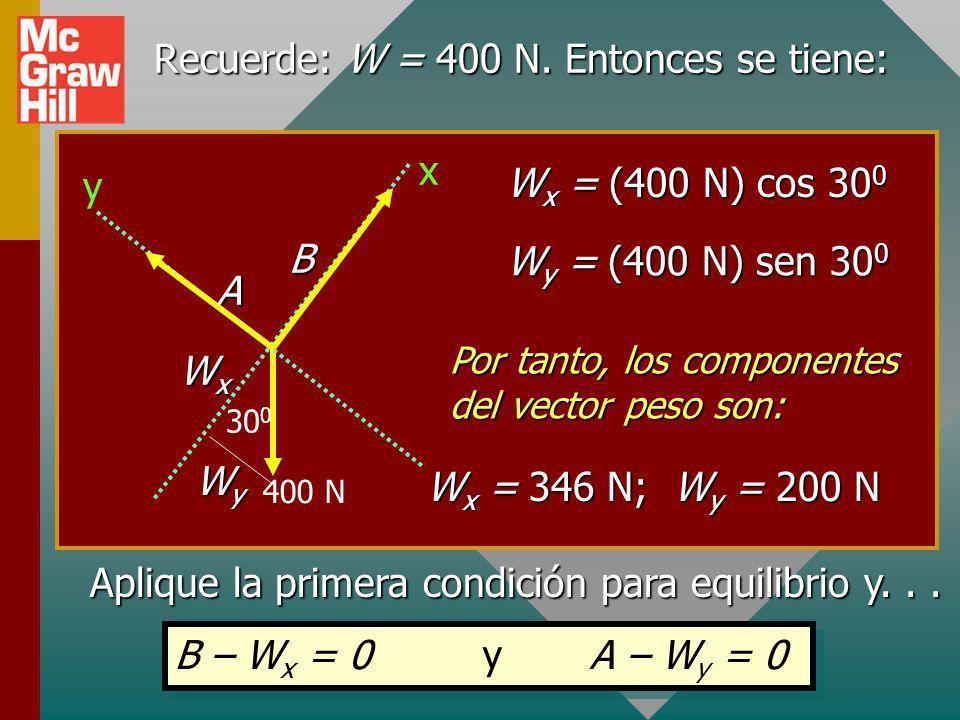Recuerde: W = 400 N. Entonces se tiene: