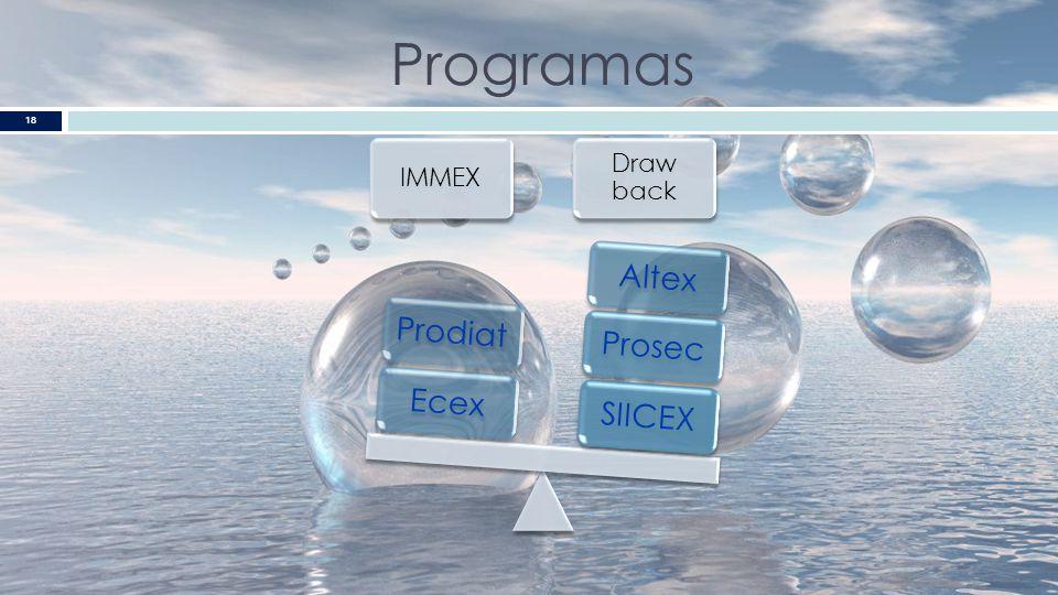 Programas IMMEX Ecex Prodiat Draw back SIICEX Prosec Altex
