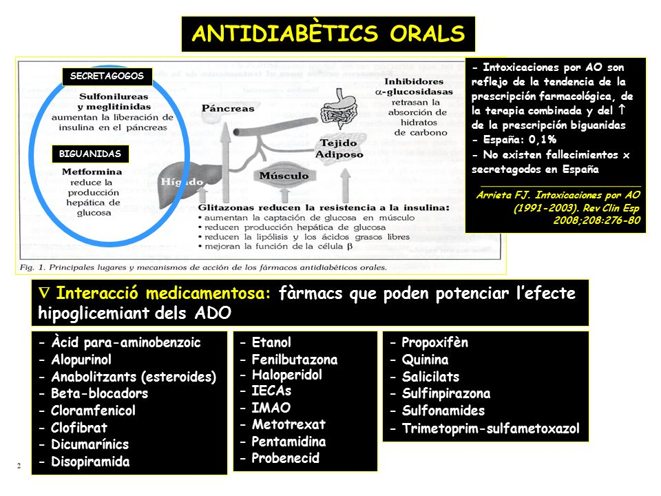 ANTIDIABÈTICS ORALS