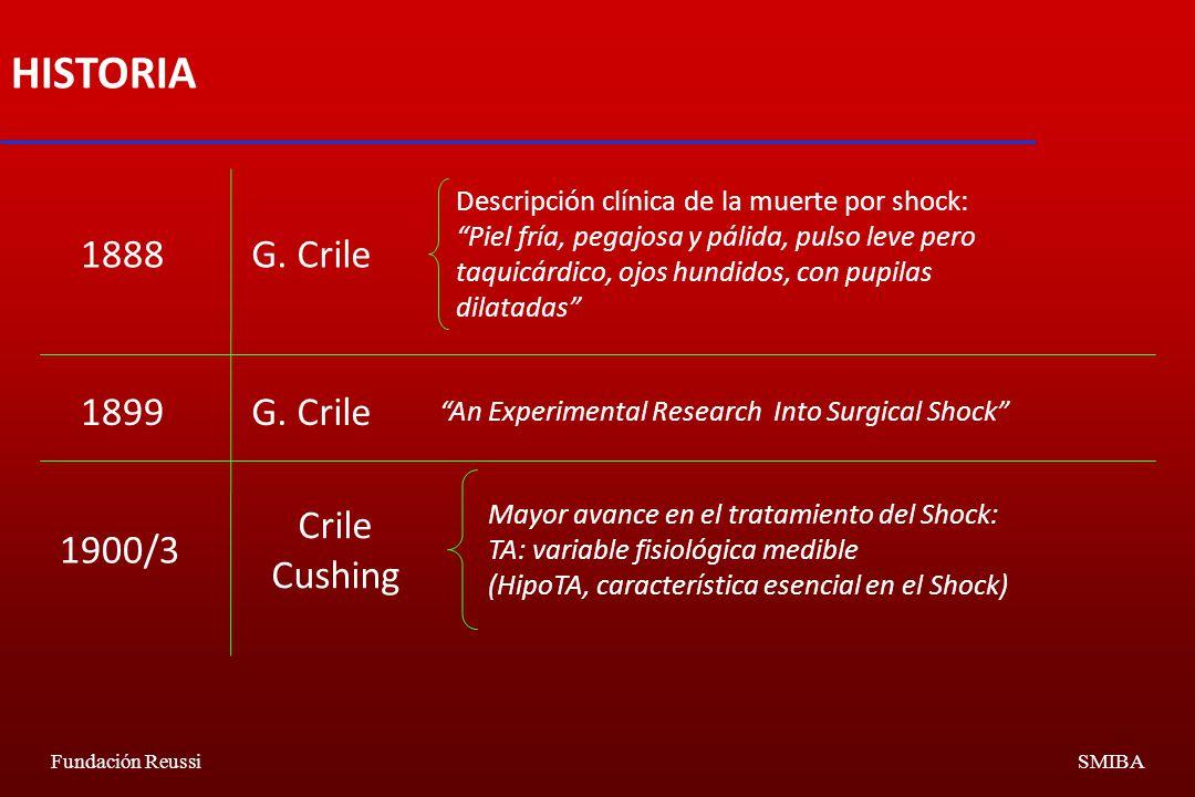 HISTORIA 1888 G. Crile 1899 G. Crile 1900/3 Crile Cushing