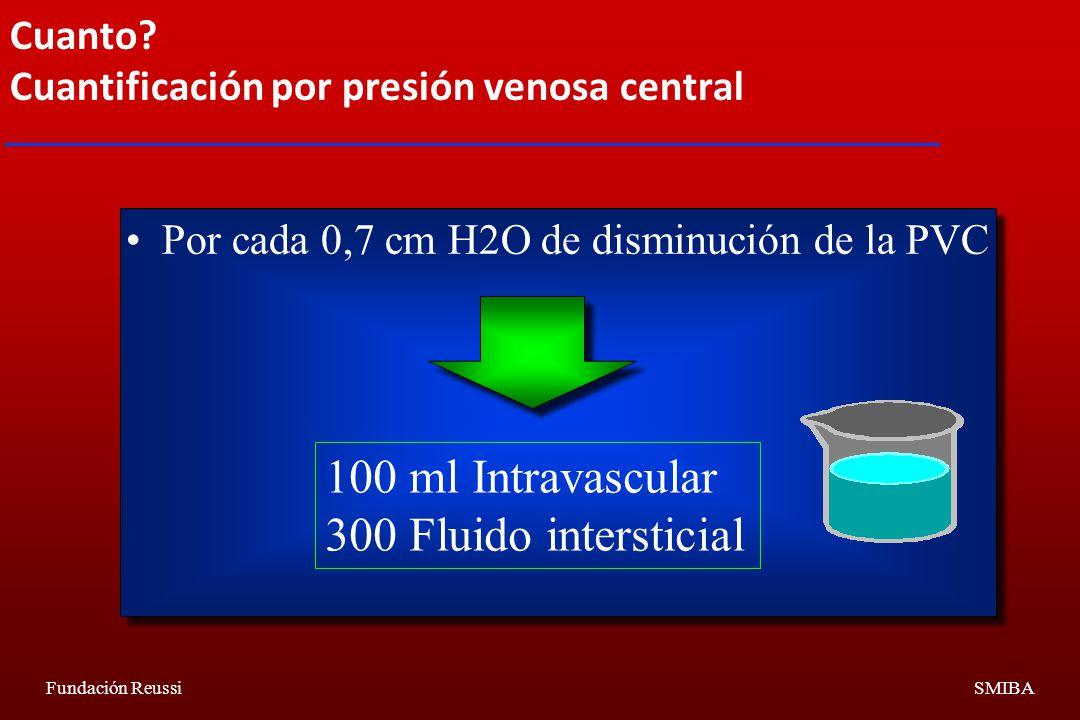 Cuanto Cuantificación por presión venosa central