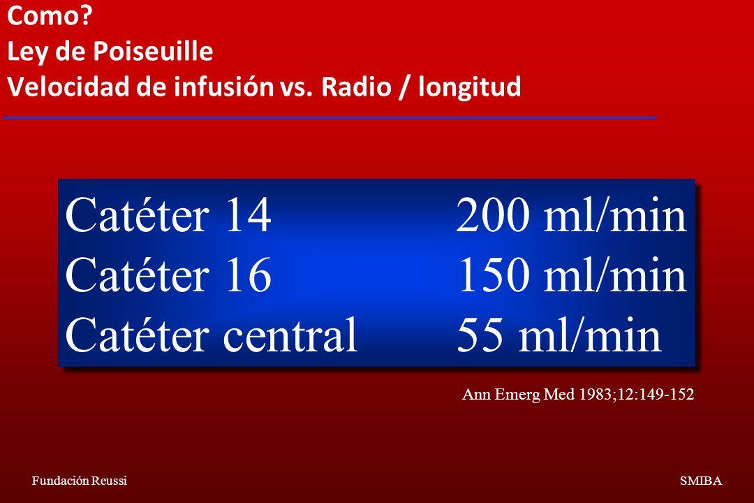 Como Ley de Poiseuille Velocidad de infusión vs. Radio / longitud