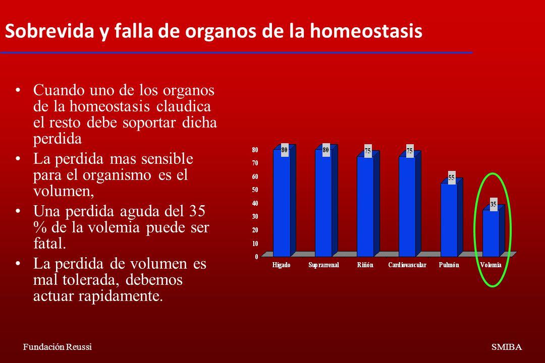 Sobrevida y falla de organos de la homeostasis