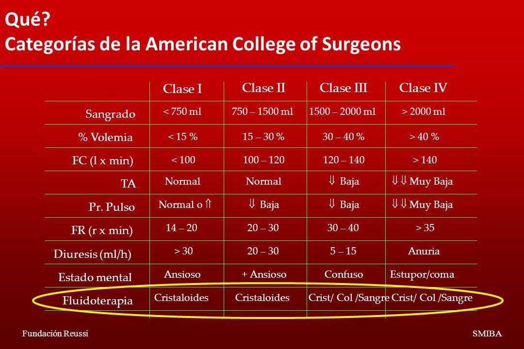 Categorías de la American College of Surgeons