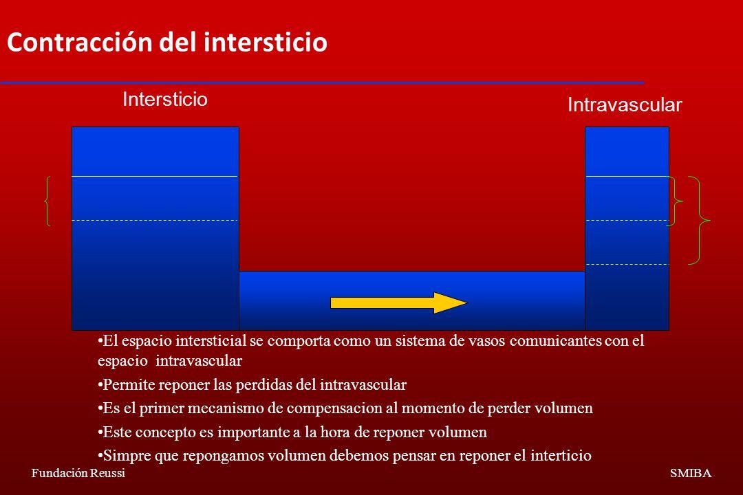 Contracción del intersticio