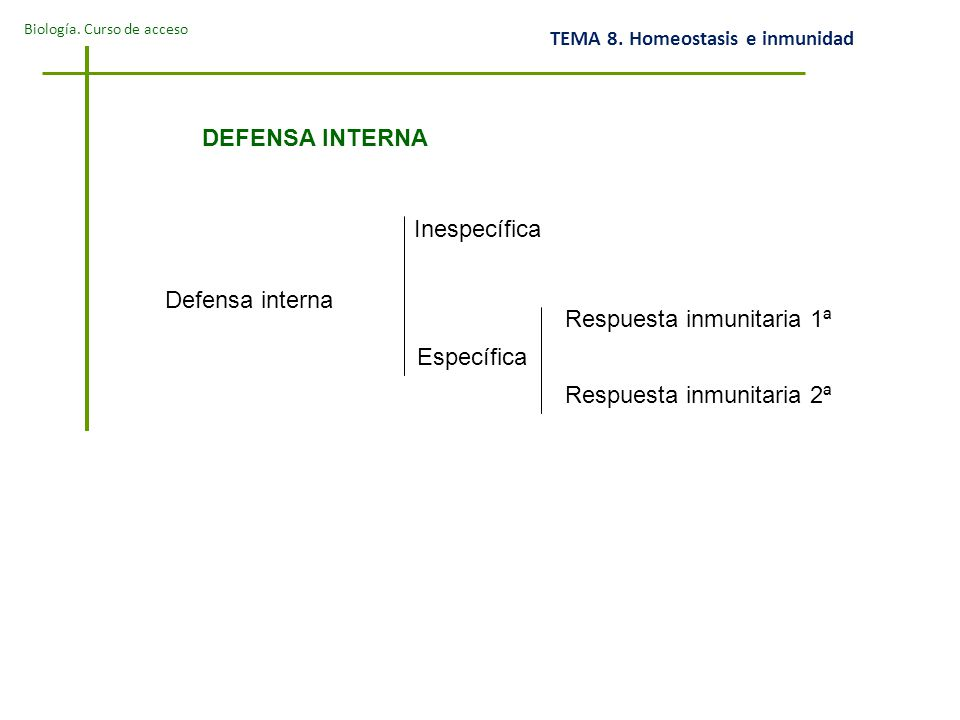 DEFENSA INTERNA Inespecífica. Defensa interna. Respuesta inmunitaria 1ª.