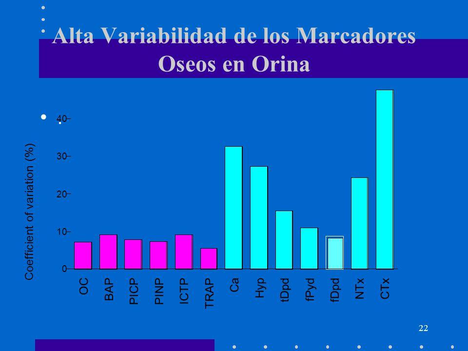 Alta Variabilidad de los Marcadores Oseos en Orina