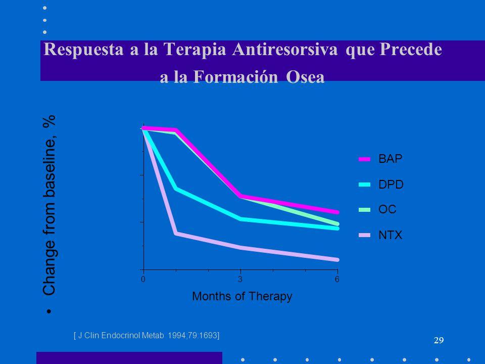 Respuesta a la Terapia Antiresorsiva que Precede a la Formación Osea