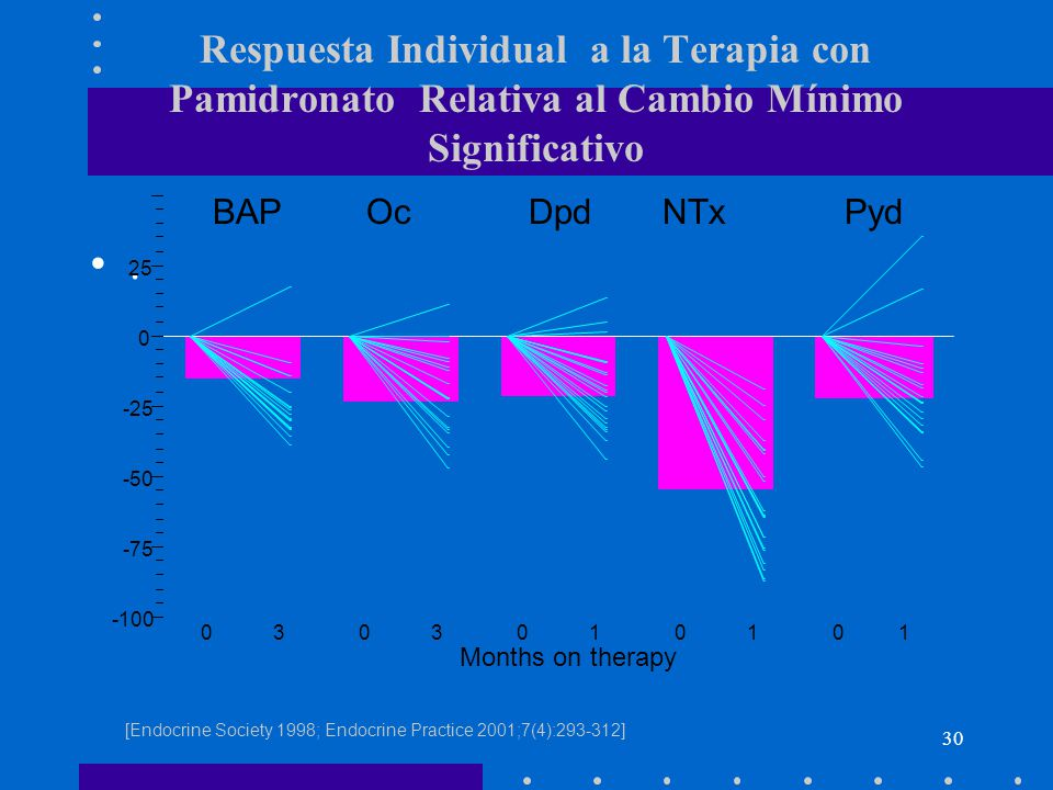 Respuesta Individual a la Terapia con Pamidronato Relativa al Cambio Mínimo Significativo