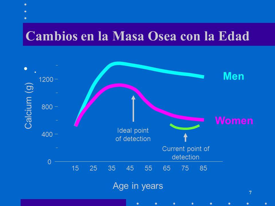 Cambios en la Masa Osea con la Edad