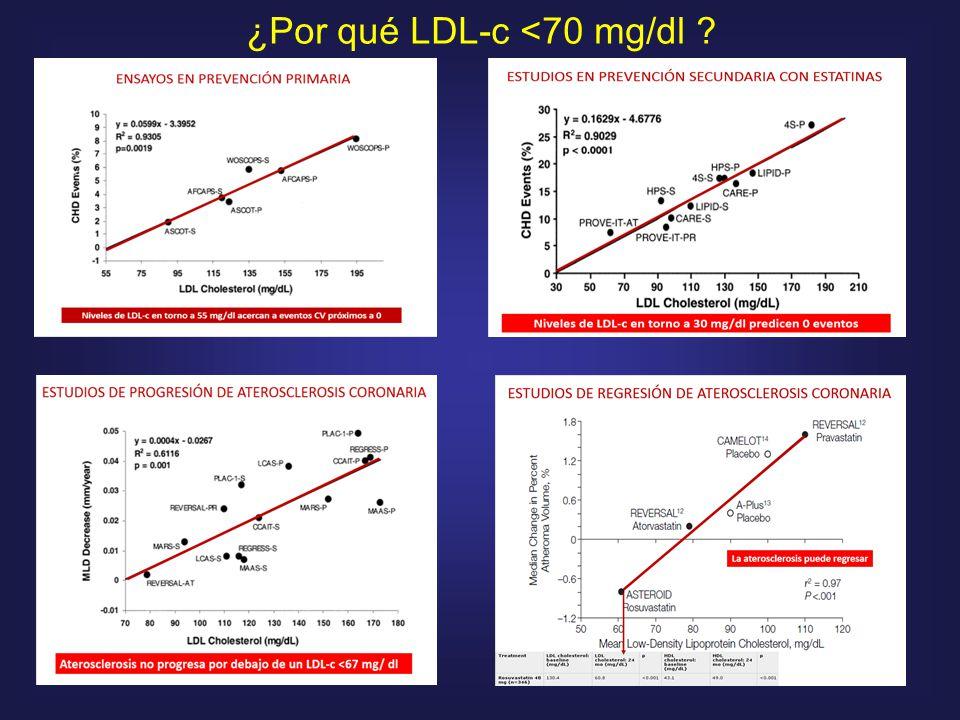 ¿Por qué LDL-c <70 mg/dl