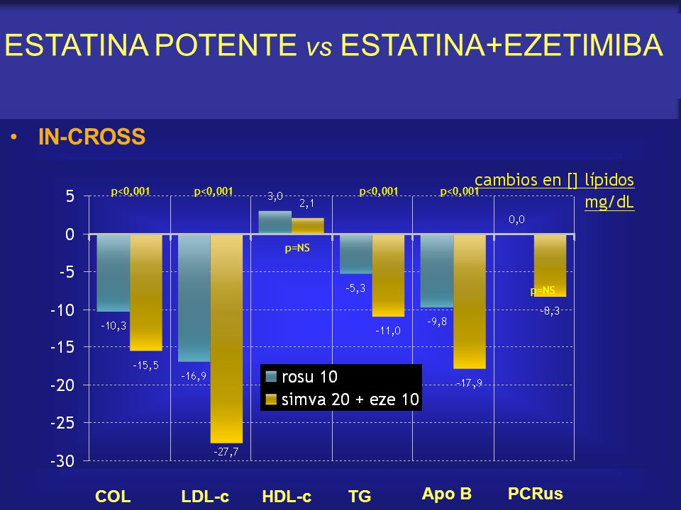 ESTATINA POTENTE vs ESTATINA+EZETIMIBA