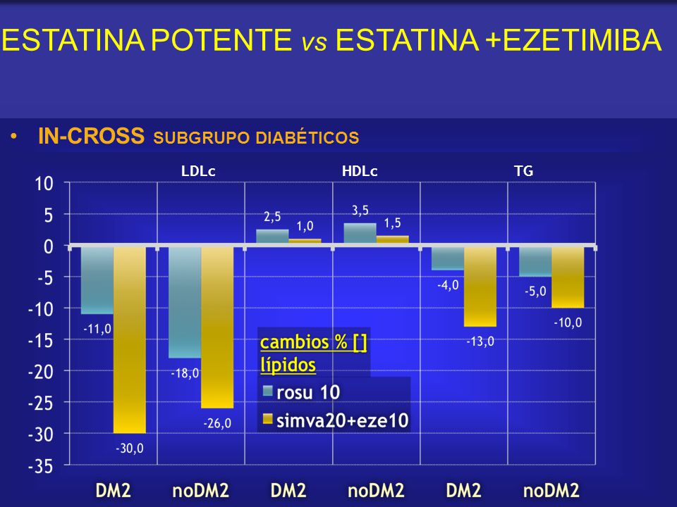 ESTATINA POTENTE vs ESTATINA +EZETIMIBA