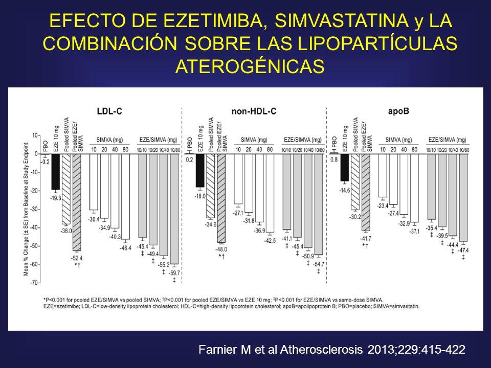 EFECTO DE EZETIMIBA, SIMVASTATINA y LA COMBINACIÓN SOBRE LAS LIPOPARTÍCULAS ATEROGÉNICAS
