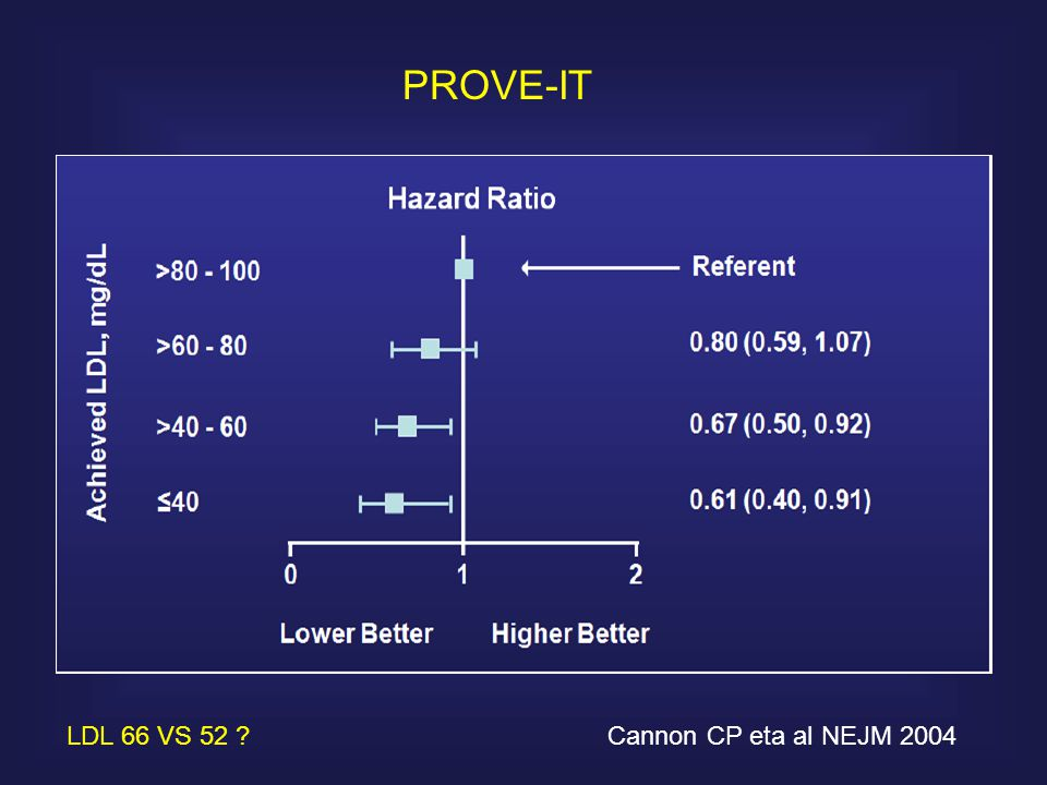 PROVE-IT LDL 66 VS 52 Cannon CP eta al NEJM 2004