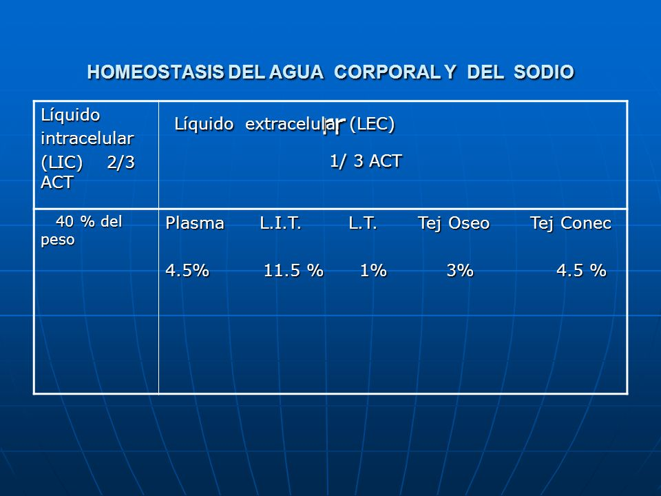 HOMEOSTASIS DEL AGUA CORPORAL Y DEL SODIO