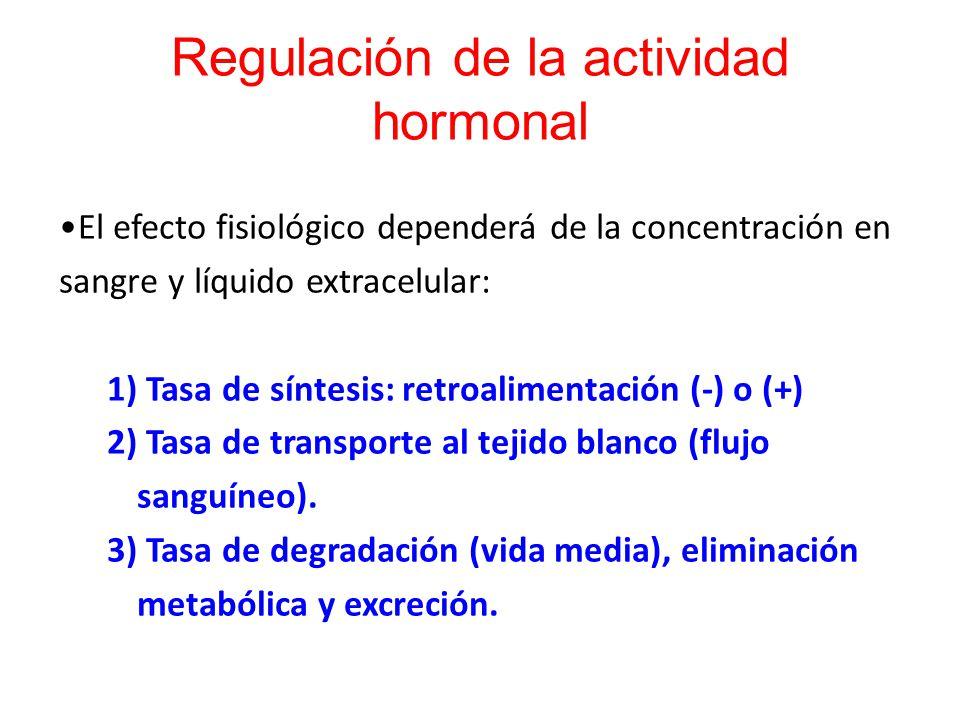 Regulación de la actividad hormonal