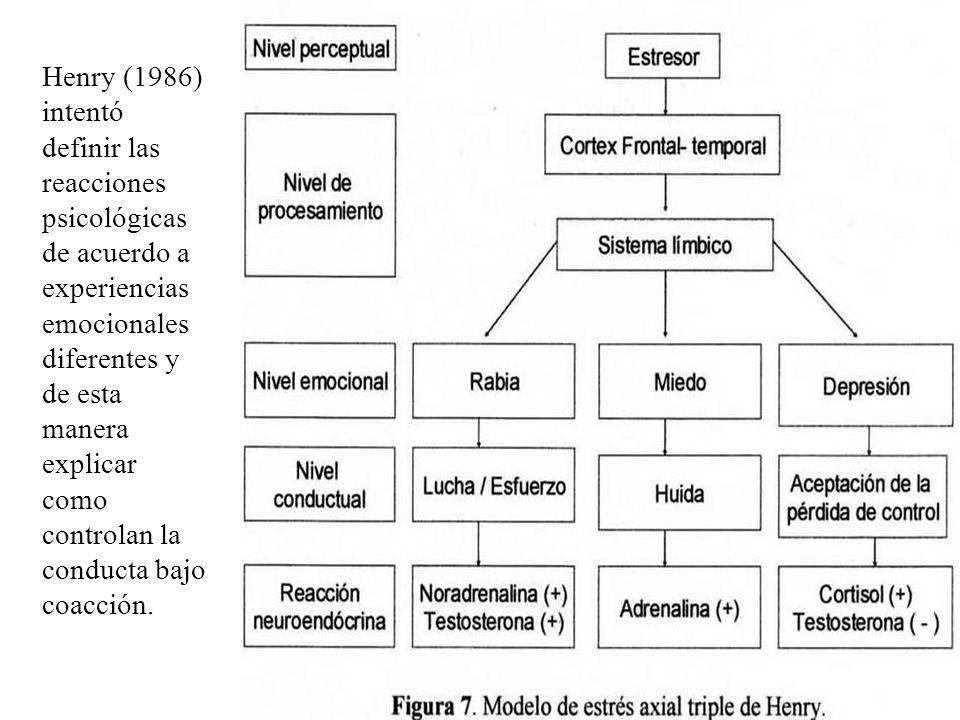 Henry (1986) intentó definir las reacciones psicológicas de acuerdo a experiencias emocionales diferentes y de esta manera explicar como controlan la conducta bajo coacción.
