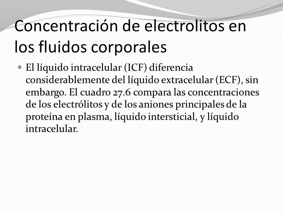 Concentración de electrolitos en los fluidos corporales