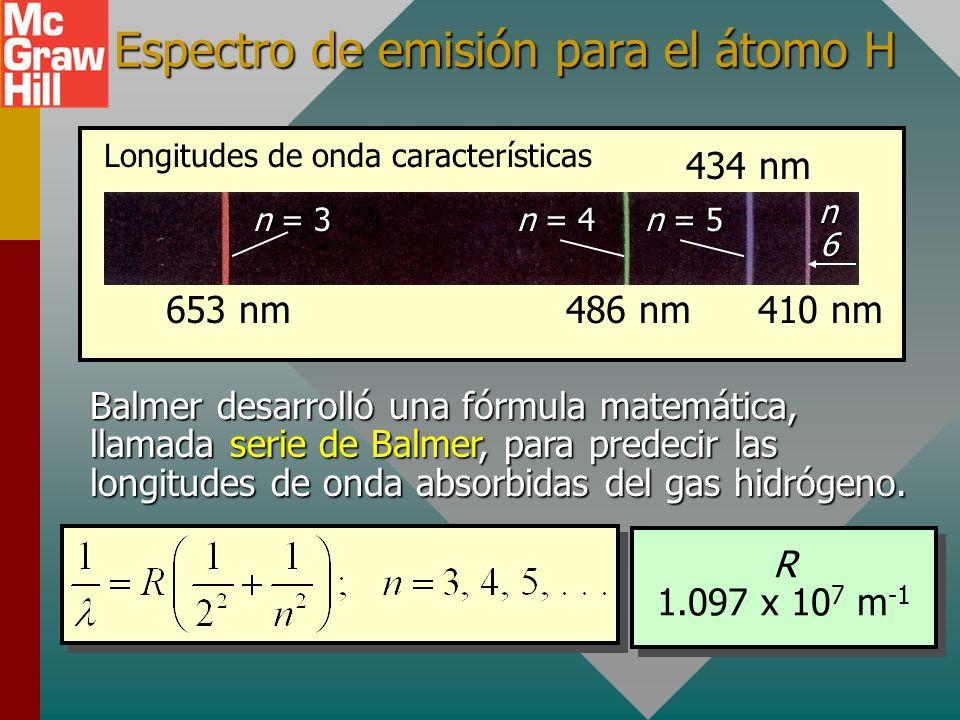 Espectro de emisión para el átomo H