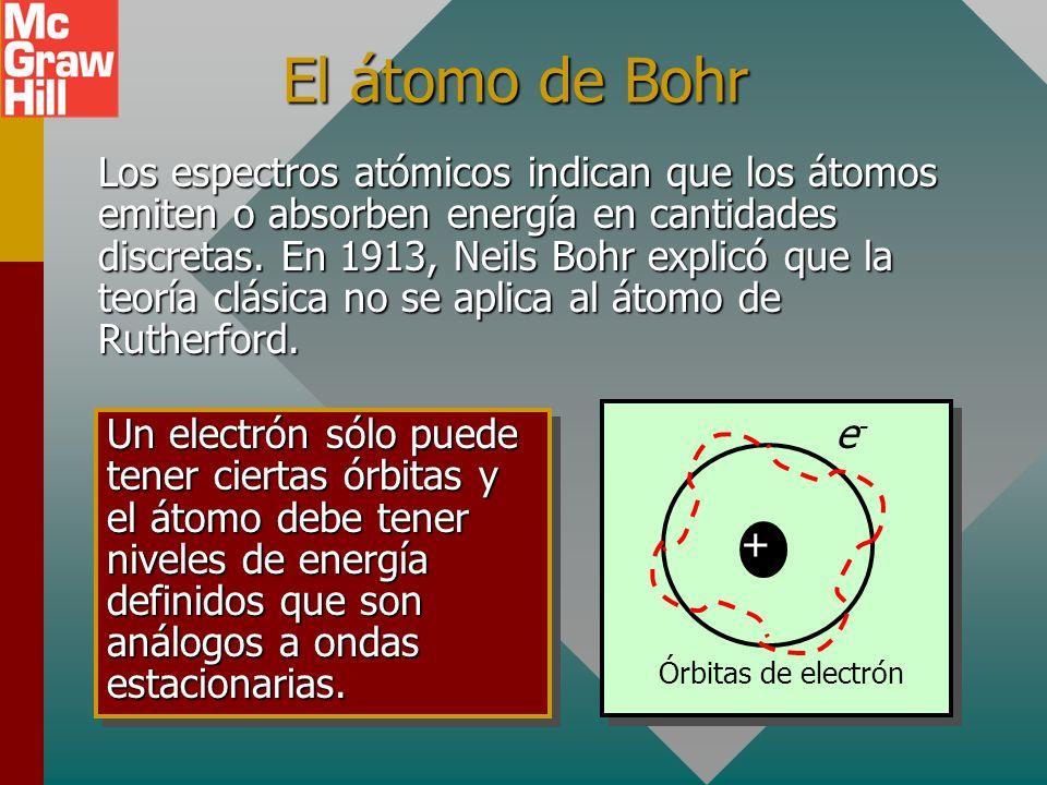 El átomo de Bohr