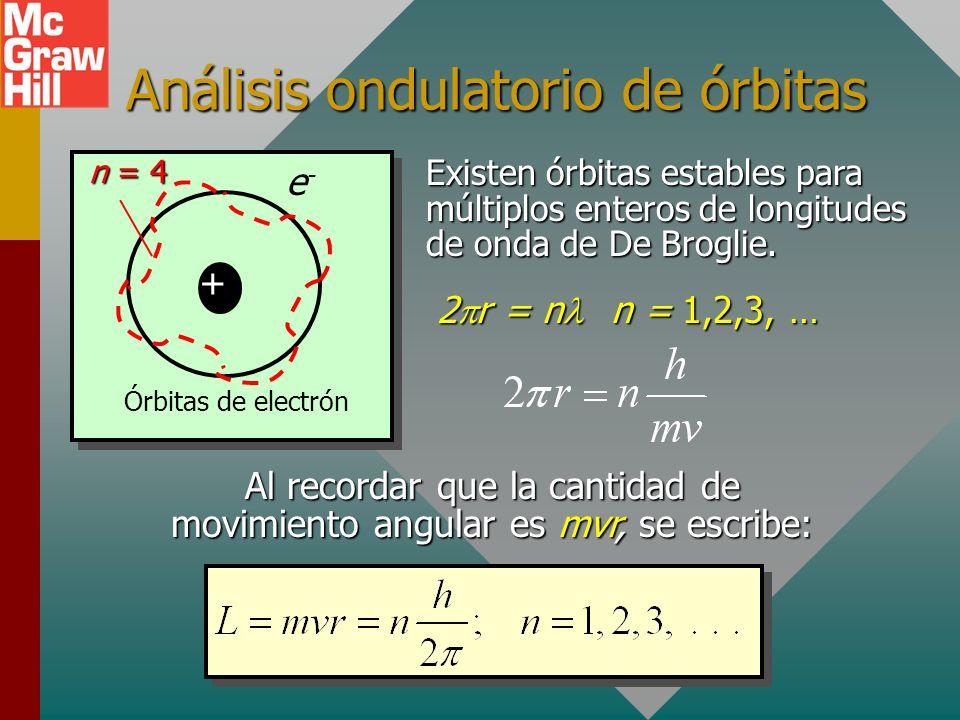 Análisis ondulatorio de órbitas