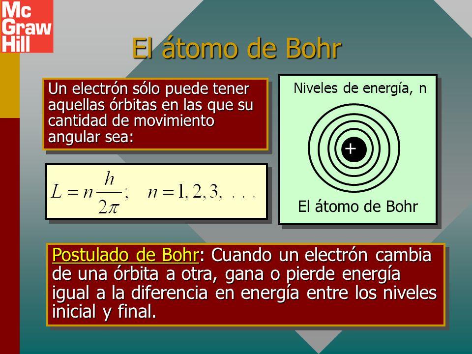 El átomo de Bohr+ El átomo de Bohr. Niveles de energía, n.