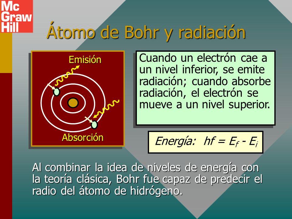 Átomo de Bohr y radiación