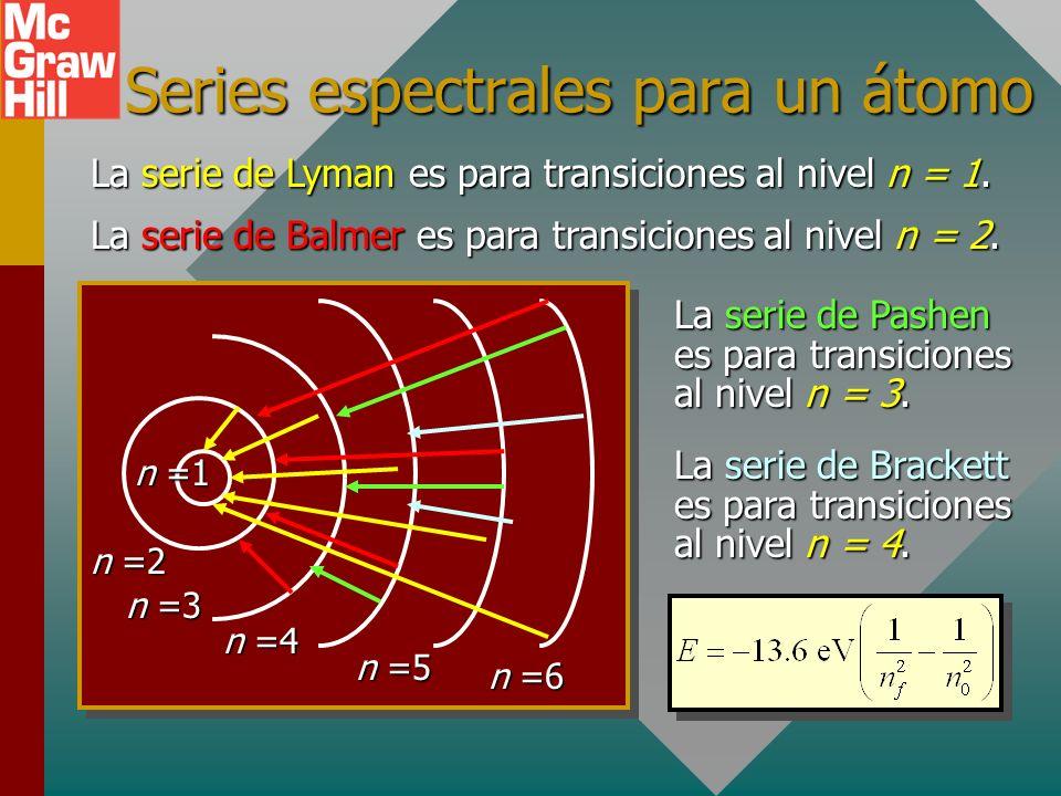 Series espectrales para un átomo